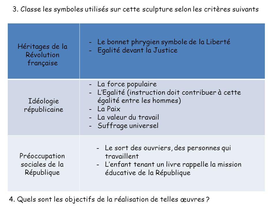 3. Classe les symboles utilisés sur cette sculpture selon les critères suivants Héritages de la Révolution française Idéologie républicaine Préoccupat
