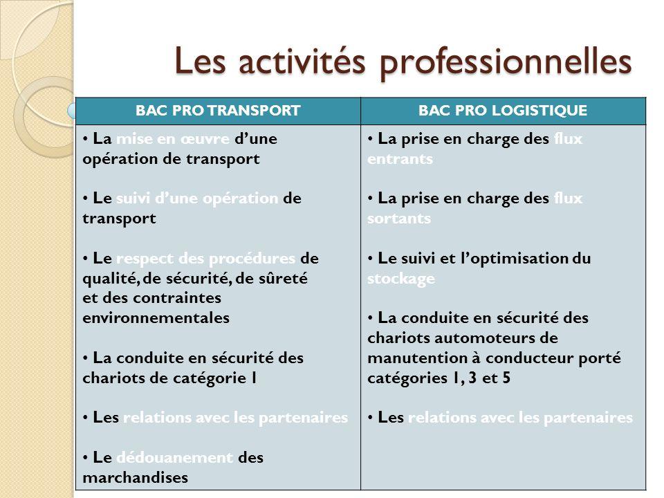 Les activités professionnelles BAC PRO TRANSPORTBAC PRO LOGISTIQUE La mise en œuvre dune opération de transport Le suivi dune opération de transport L