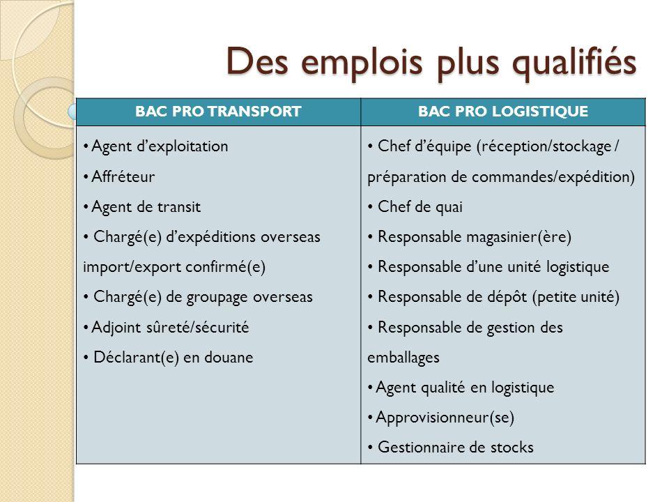 Des emplois plus qualifiés BAC PRO TRANSPORTBAC PRO LOGISTIQUE Agent dexploitation Affréteur Agent de transit Chargé(e) dexpéditions overseas import/e