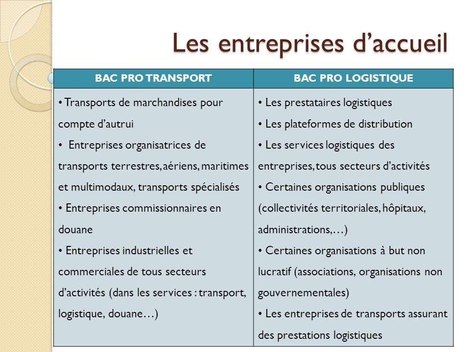 Les entreprises daccueil BAC PRO TRANSPORTBAC PRO LOGISTIQUE Transports de marchandises pour compte dautrui Entreprises organisatrices de transports t