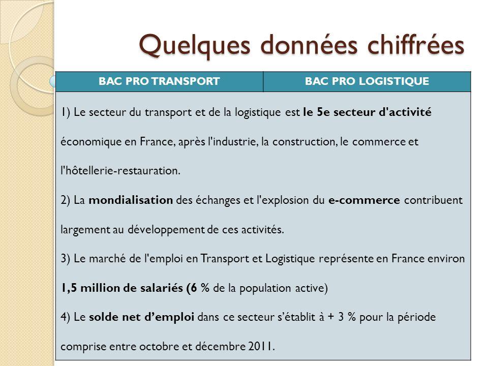 Quelques données chiffrées BAC PRO TRANSPORTBAC PRO LOGISTIQUE 1) Le secteur du transport et de la logistique est le 5e secteur d'activité économique