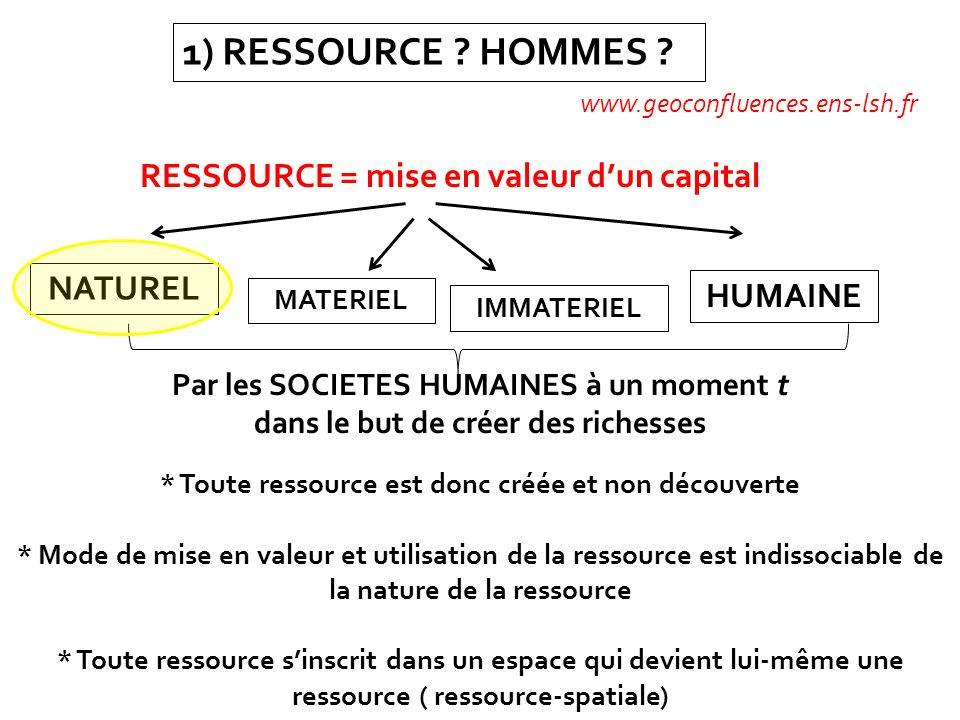 1) RESSOURCE ? HOMMES ? www.geoconfluences.ens-lsh.fr RESSOURCE = mise en valeur dun capital NATUREL MATERIEL IMMATERIEL HUMAINE Par les SOCIETES HUMA