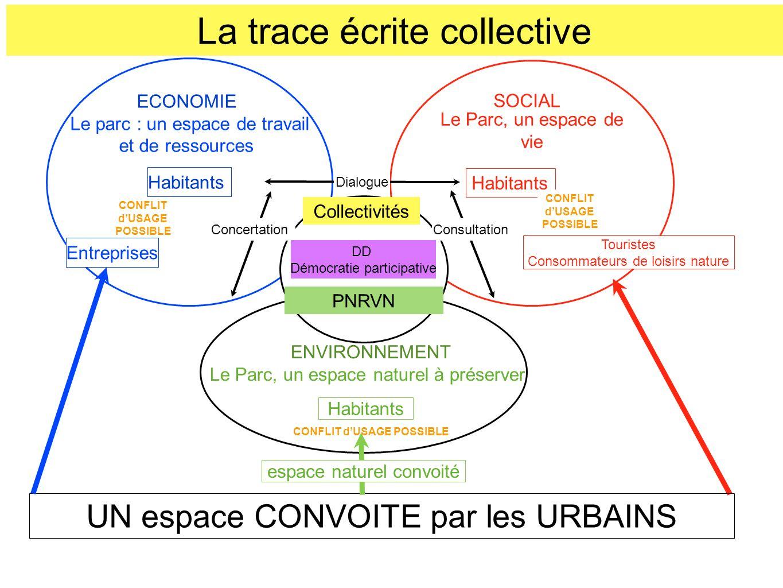 La trace écrite collective ECONOMIE Le parc : un espace de travail et de ressources SOCIAL Le Parc, un espace de vie Habitants ENVIRONNEMENT Le Parc,