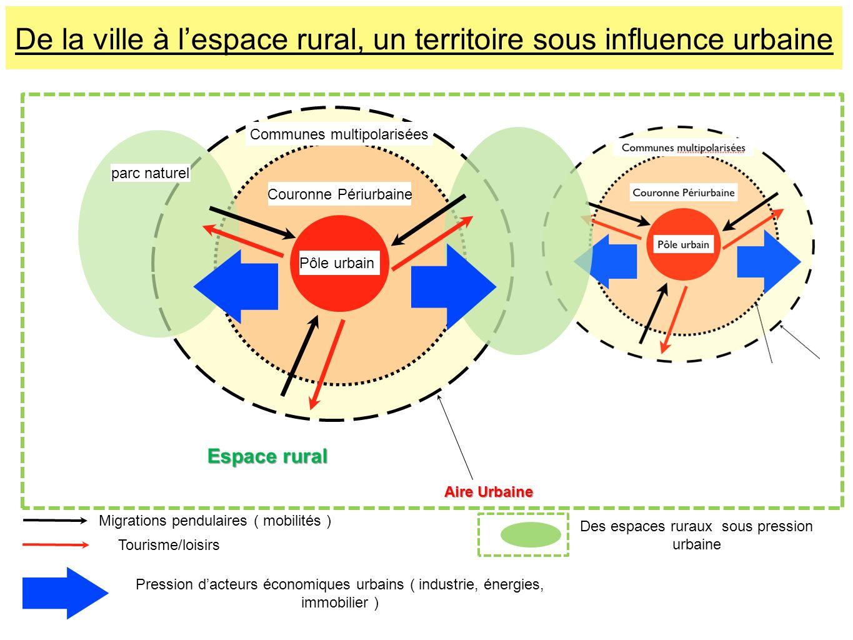 Pôle urbain Couronne Périurbaine Aire Urbaine Communes multipolarisées parc naturel De la ville à lespace rural, un territoire sous influence urbaine