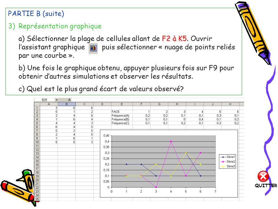 PARTIE C 1)Echantillon de taille 100 A,B,C a) Sur la feuille 2 du classeur, créer trois échantillons de taille 100 dans les colonnes A,B,C, puis reporter les fréquences dans un tableau similaire à celui de la partie B.