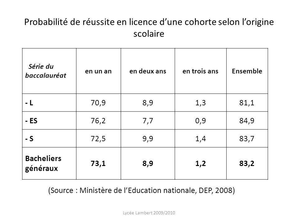 Probabilité de réussite en licence dune cohorte selon lorigine scolaire Lycée Lambert 2009/2010 Série du baccalauréat en un anen deux ansen trois ansE