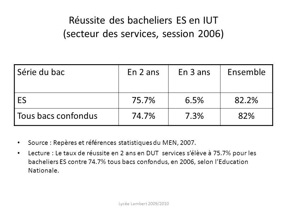 Réussite des bacheliers ES en IUT (secteur des services, session 2006) Série du bacEn 2 ansEn 3 ansEnsemble ES75.7%6.5%82.2% Tous bacs confondus74.7%7