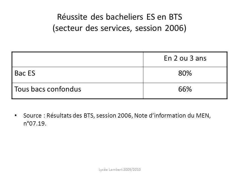Réussite des bacheliers ES en BTS (secteur des services, session 2006) En 2 ou 3 ans Bac ES80% Tous bacs confondus66% Source : Résultats des BTS, sess