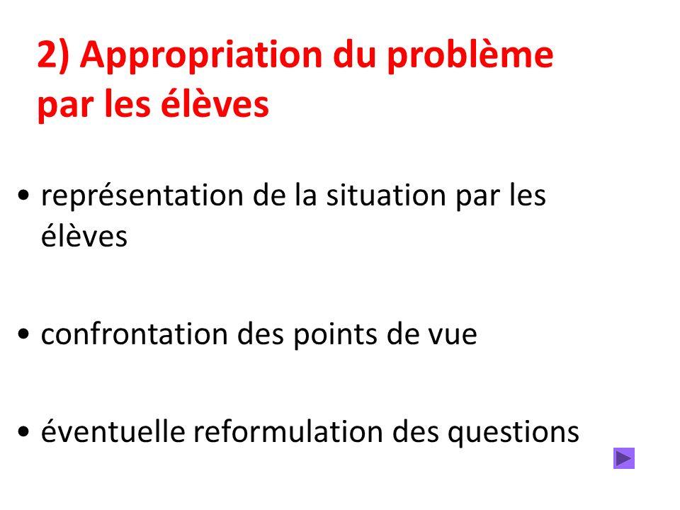 2) Appropriation du problème par les élèves représentation de la situation par les élèves confrontation des points de vue éventuelle reformulation des questions