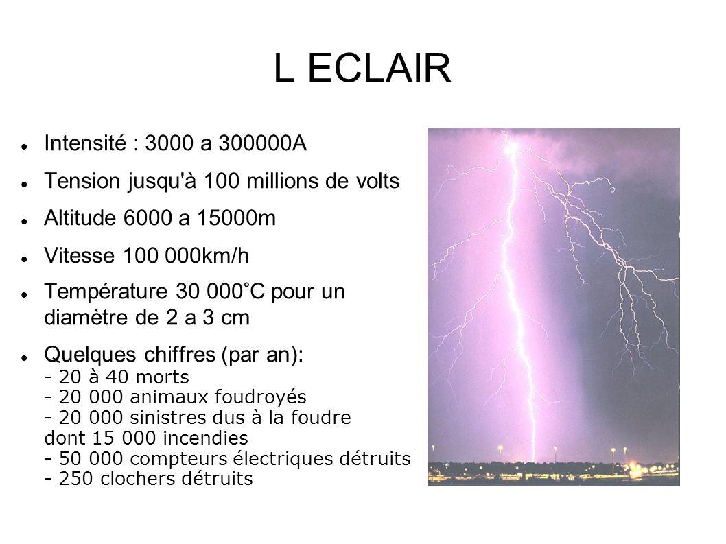 L ECLAIR Intensité : 3000 a 300000A Tension jusqu'à 100 millions de volts Altitude 6000 a 15000m Vitesse 100 000km/h Température 30 000°C pour un diam