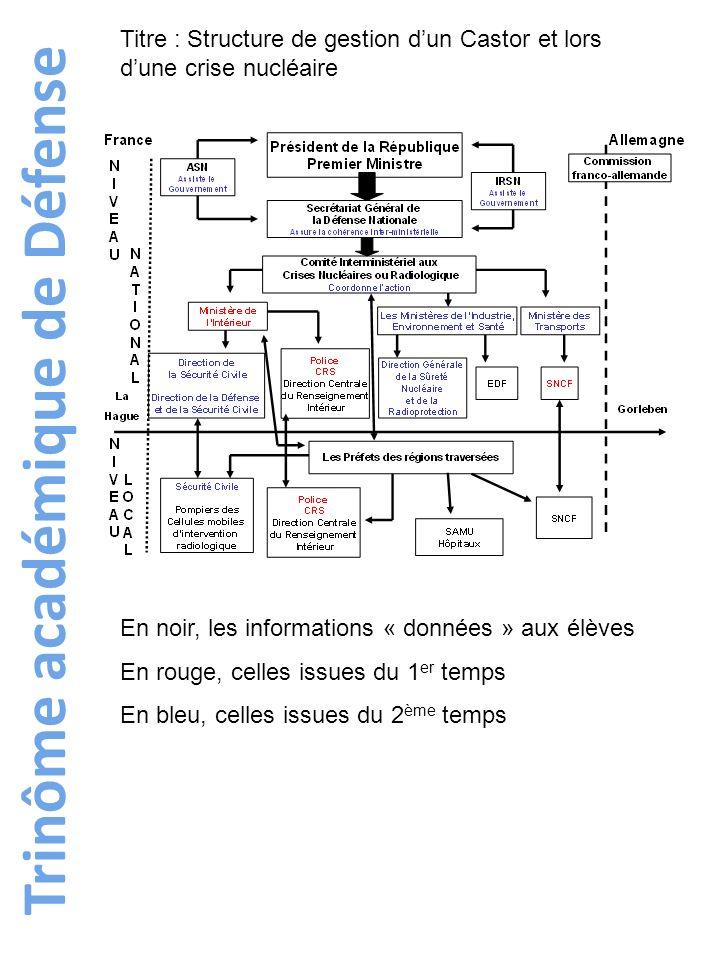 Trinôme académique de Défense Titre : Structure de gestion dun Castor et lors dune crise nucléaire En noir, les informations « données » aux élèves En