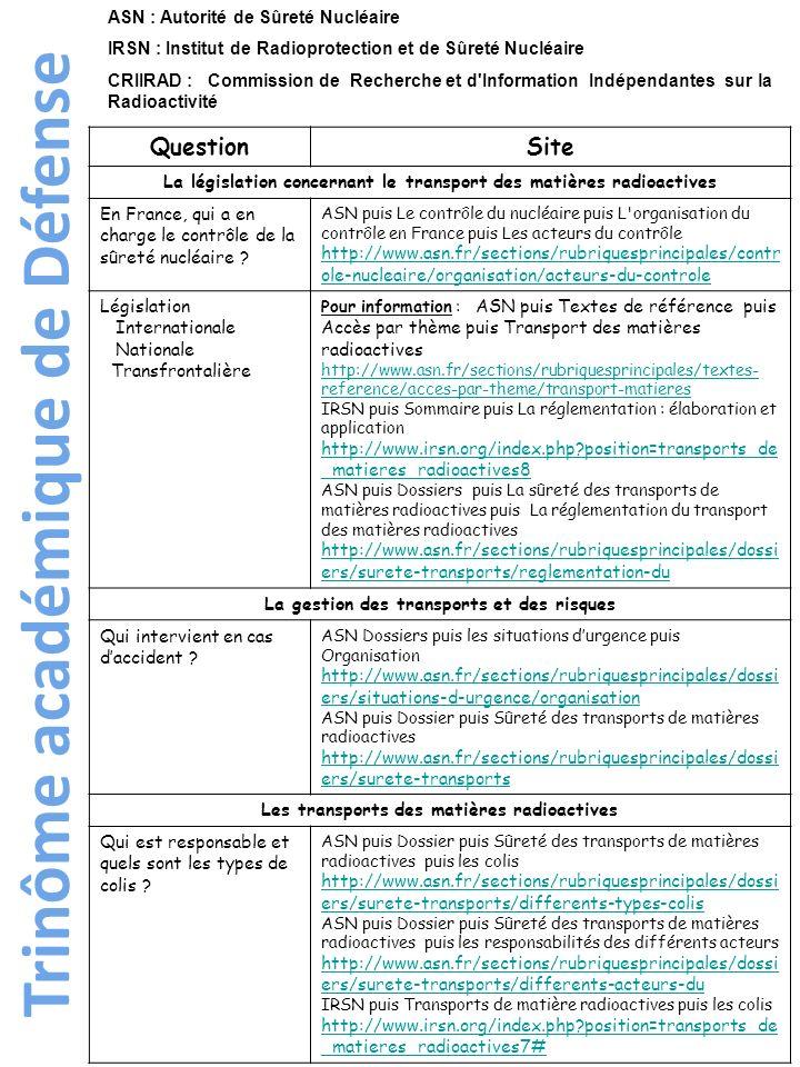 Trinôme académique de Défense Réaliser un tableau.