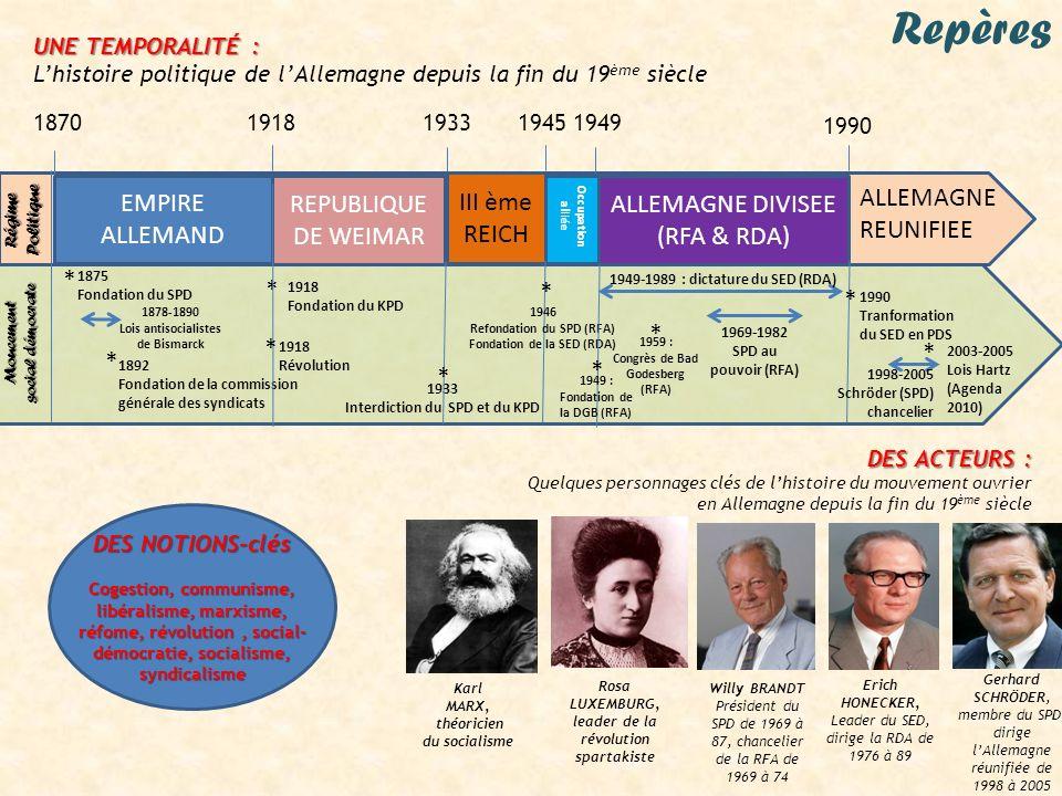 Repères Régime Politique Moucement social démocrate 1870 19181933 19451949 1990 DES NOTIONS-clés Cogestion, communisme, libéralisme, marxisme, réfome,