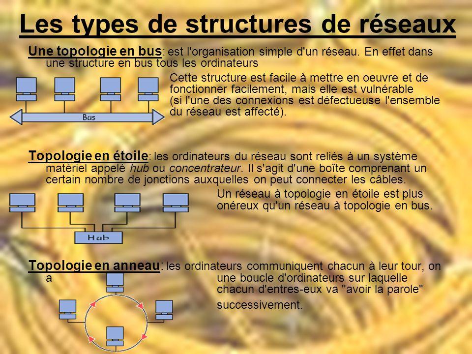 Les types de structures de réseaux Une topologie en bus : est l organisation simple d un réseau.