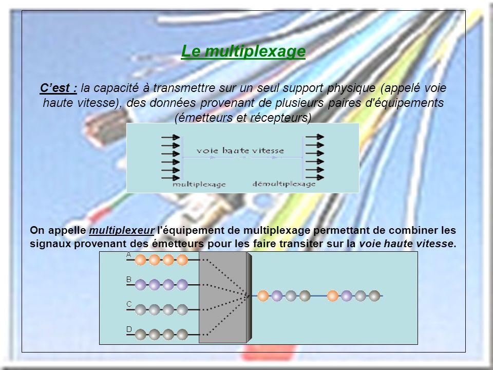 Le multiplexage Cest : la capacité à transmettre sur un seul support physique (appelé voie haute vitesse), des données provenant de plusieurs paires d équipements (émetteurs et récepteurs) On appelle multiplexeur l équipement de multiplexage permettant de combiner les signaux provenant des émetteurs pour les faire transiter sur la voie haute vitesse.