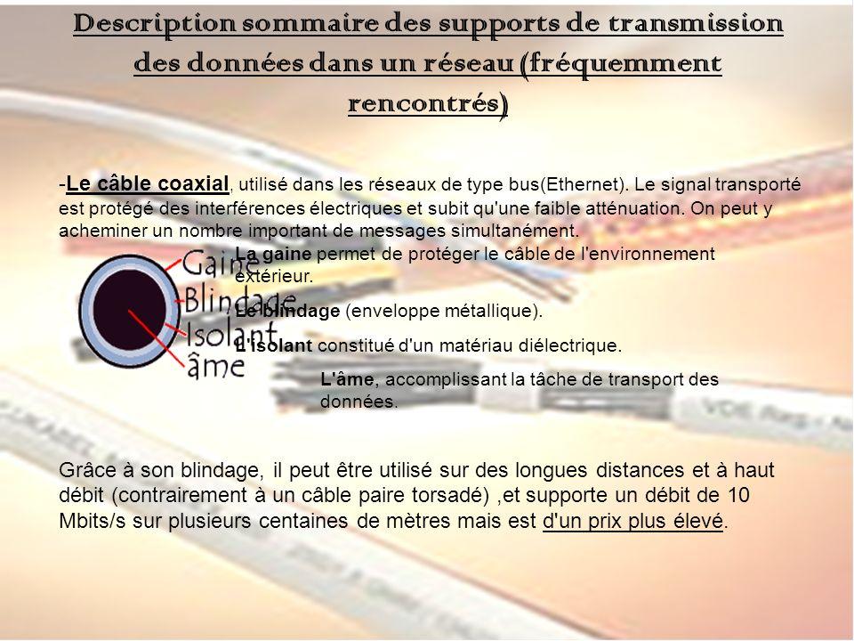 Description sommaire des supports de transmission des données dans un réseau (fréquemment rencontrés) -Le câble coaxial, utilisé dans les réseaux de type bus(Ethernet).
