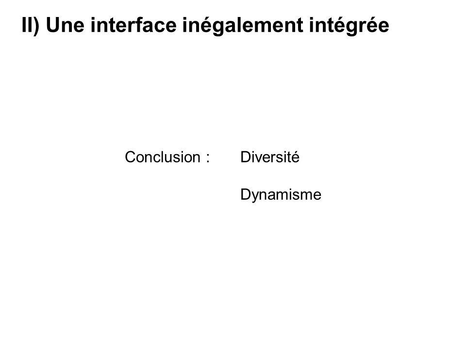 Conclusion : Diversité Dynamisme II) Une interface inégalement intégrée
