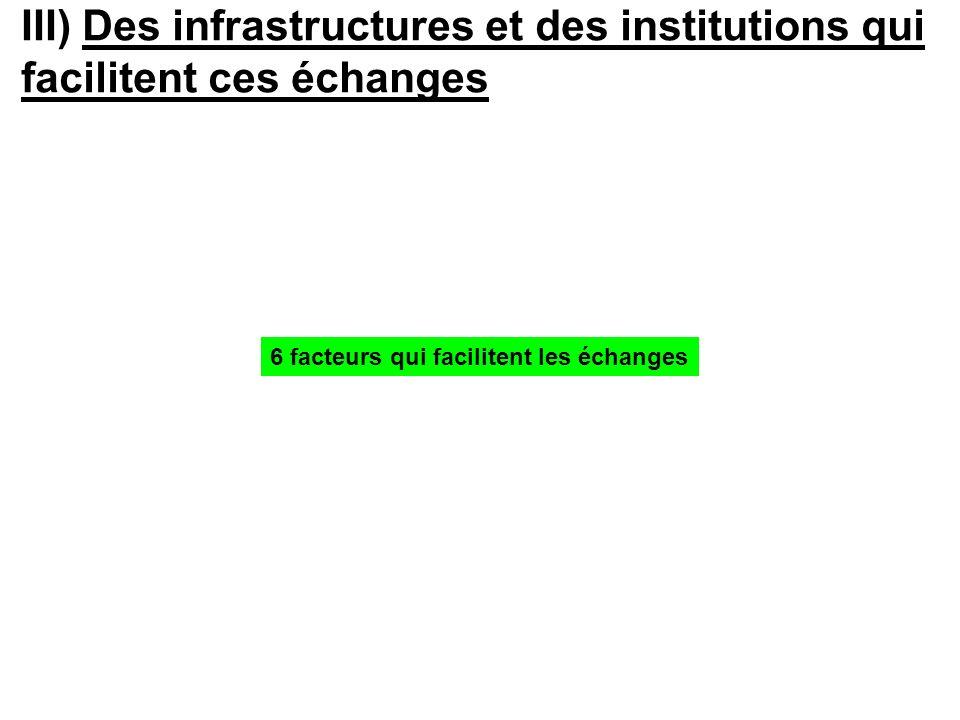 III) Des infrastructures et des institutions qui facilitent ces échanges 6 facteurs qui facilitent les échanges