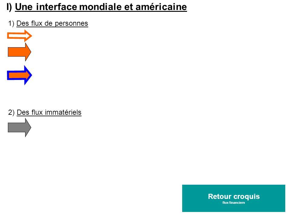 I) Une interface mondiale et américaine 1) Des flux de personnes 2) Des flux immatériels Retour croquis flux financiers Retour croquis flux financiers