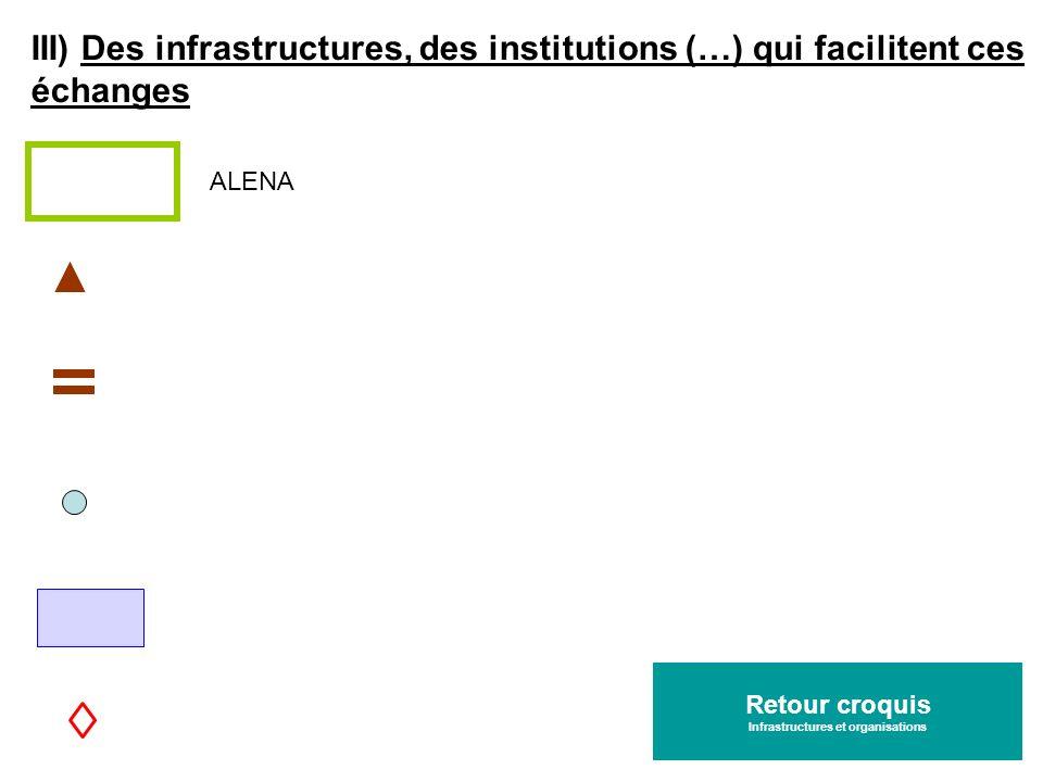 III) Des infrastructures, des institutions (…) qui facilitent ces échanges Retour croquis Infrastructures et organisations ALENA Retour croquis Infras