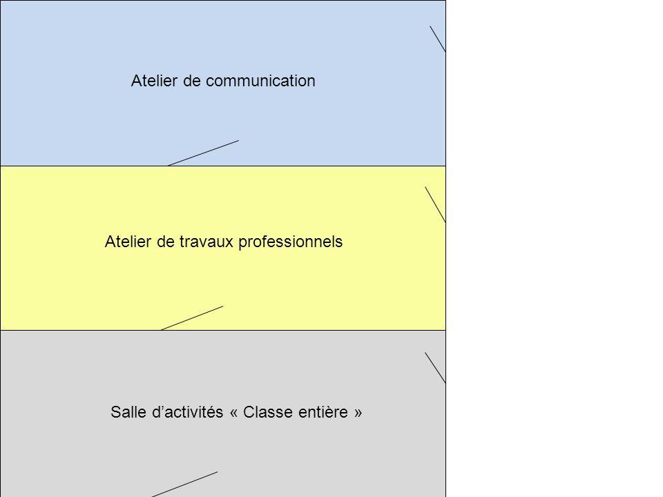 Atelier de communication Atelier de travaux professionnels Salle dactivités « Classe entière » Un espace dédié à la communication (60 m 2 environ), destiné à un demi-groupe classe.