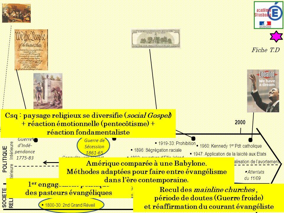POLITIQUE Extérieure Intérieure SOCIETE RELIGION Guerre de Sécession 1861-65 180019002000 Guerre dIndé- pendance 1775-83 Guerre du Vietnam 1 e Guerre