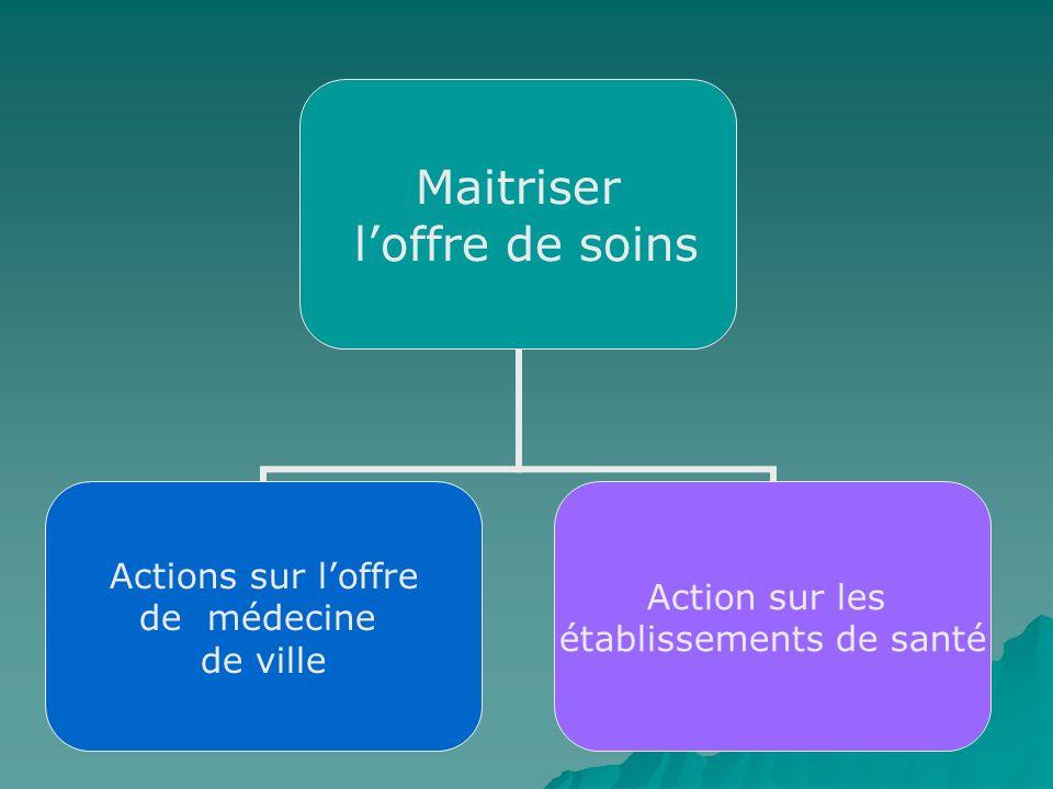 Maitriser loffre de soins Actions sur loffre de médecine de ville Action sur les établissements de santé