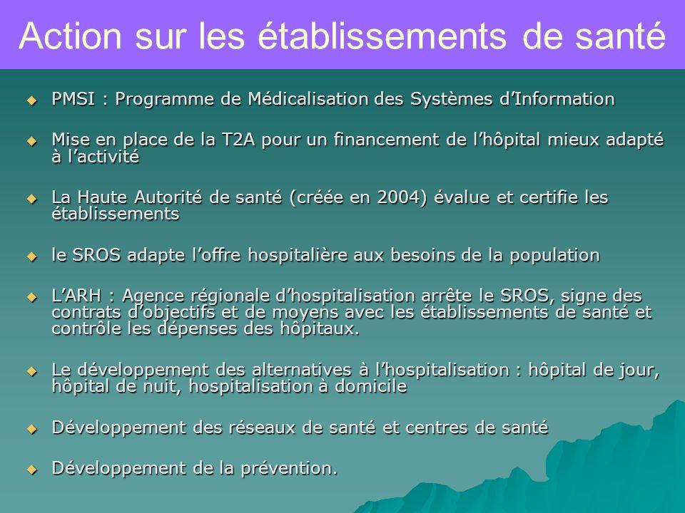 Action sur les établissements de santé PMSI : Programme de Médicalisation des Systèmes dInformation PMSI : Programme de Médicalisation des Systèmes dInformation Mise en place de la T2A pour un financement de lhôpital mieux adapté à lactivité Mise en place de la T2A pour un financement de lhôpital mieux adapté à lactivité La Haute Autorité de santé (créée en 2004) évalue et certifie les établissements La Haute Autorité de santé (créée en 2004) évalue et certifie les établissements le SROS adapte loffre hospitalière aux besoins de la population le SROS adapte loffre hospitalière aux besoins de la population LARH : Agence régionale dhospitalisation arrête le SROS, signe des contrats dobjectifs et de moyens avec les établissements de santé et contrôle les dépenses des hôpitaux.