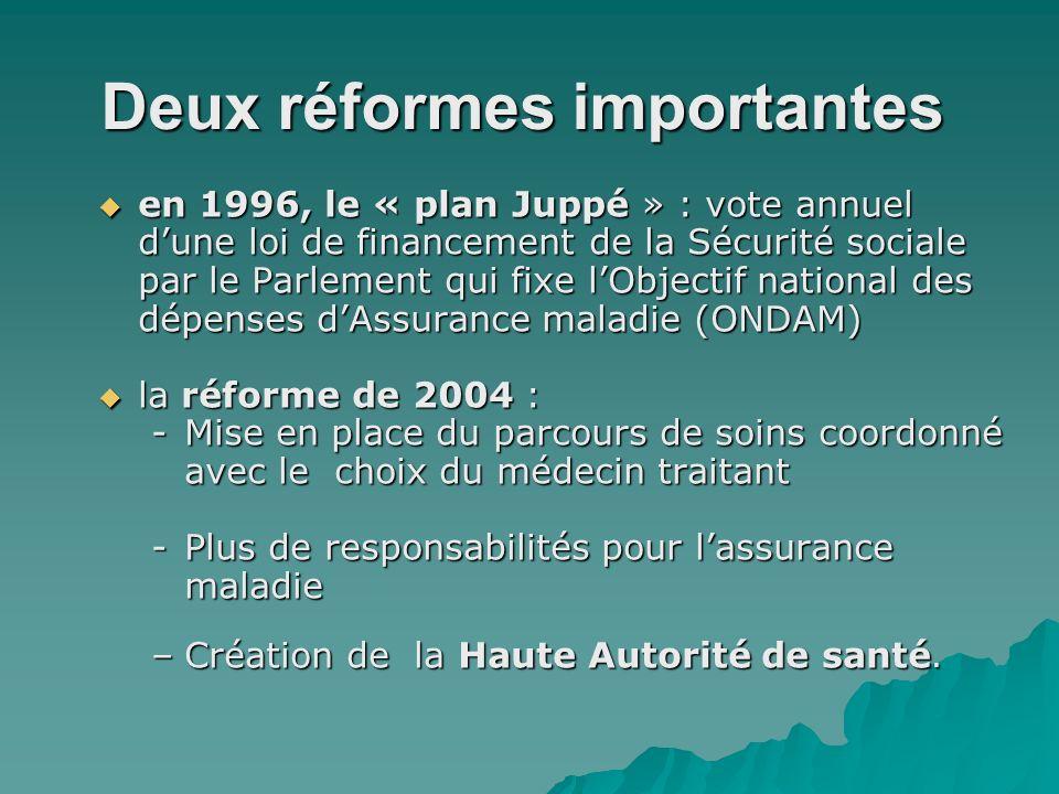 Deux réformes importantes en 1996, le « plan Juppé » : vote annuel dune loi de financement de la Sécurité sociale par le Parlement qui fixe lObjectif national des dépenses dAssurance maladie (ONDAM) en 1996, le « plan Juppé » : vote annuel dune loi de financement de la Sécurité sociale par le Parlement qui fixe lObjectif national des dépenses dAssurance maladie (ONDAM) la réforme de 2004 : la réforme de 2004 : -Mise en place du parcours de soins coordonné avec le choix du médecin traitant -Plus de responsabilités pour lassurance maladie –Création de la Haute Autorité de santé.