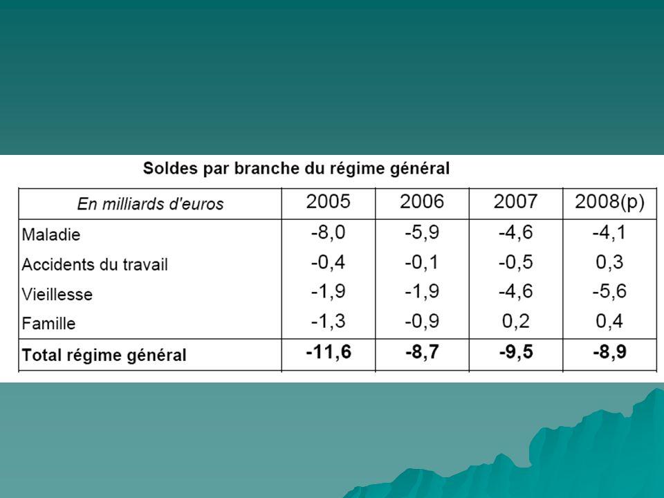 Actions de rationalisation globale Actions de rationalisation globale Vote de la LFSS par le parlement avec fixation du taux dévolution des dépenses hospitalières et des dépenses de soins de ville dans lONDAM.