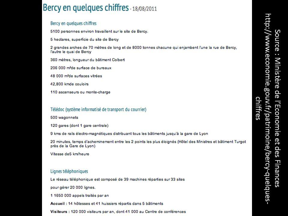 Source : Ministère de lEconomie et des Finances http://www.economie.gouv.fr/patrimoine/bercy-quelques- chiffres