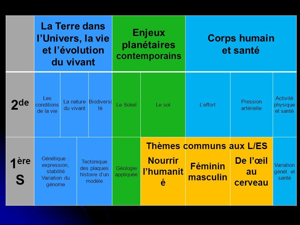 1.La Terre dans lUnivers, la vie et lévolution du vivant (50%) 1-A.