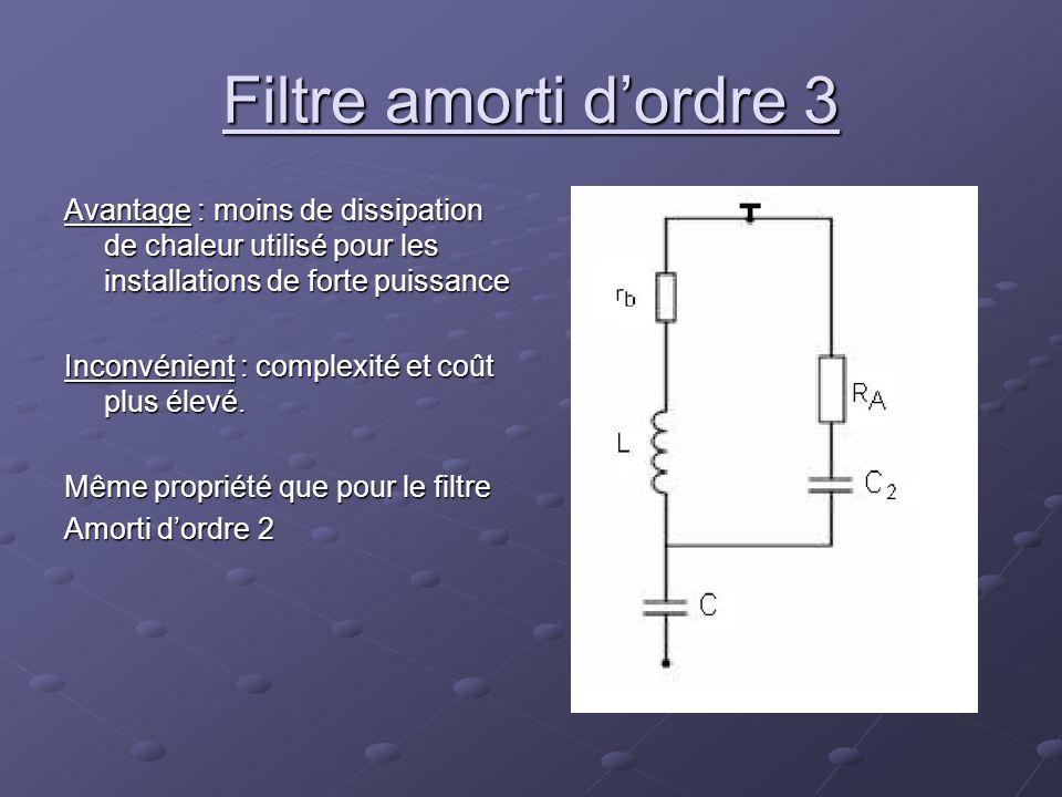 Filtre amorti dordre 3 Avantage : moins de dissipation de chaleur utilisé pour les installations de forte puissance Inconvénient : complexité et coût
