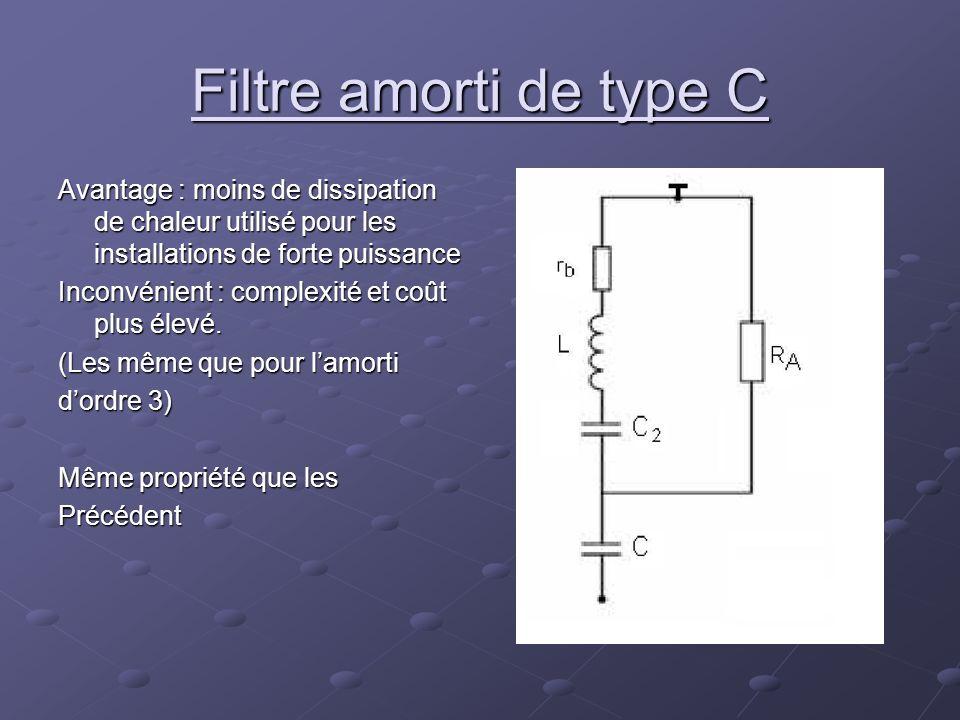 Filtre amorti de type C Avantage : moins de dissipation de chaleur utilisé pour les installations de forte puissance Inconvénient : complexité et coût