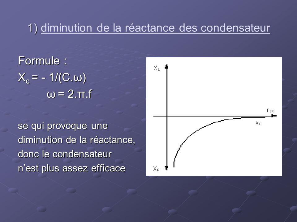 1) 1) diminution de la réactance des condensateur Formule : X c = - 1/(C.ω) ω = 2.π.f ω = 2.π.f se qui provoque une diminution de la réactance, donc l