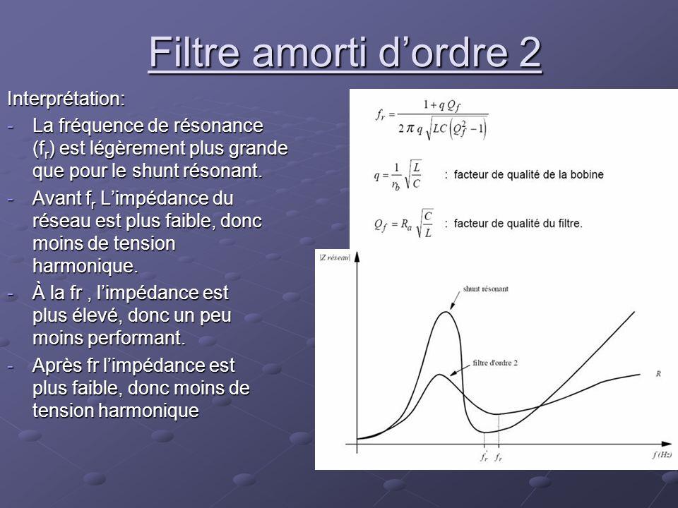 Filtre amorti dordre 2 Interprétation: -La fréquence de résonance (f r ) est légèrement plus grande que pour le shunt résonant. -Avant f r Limpédance