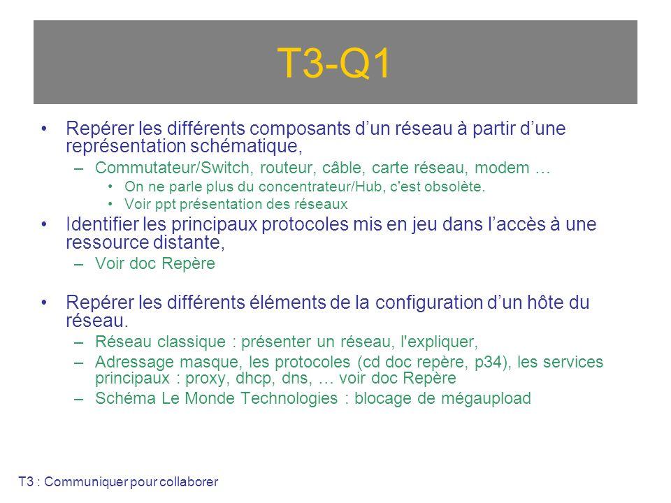 T3-Q1 Repérer les différents composants dun réseau à partir dune représentation schématique, –Commutateur/Switch, routeur, câble, carte réseau, modem … On ne parle plus du concentrateur/Hub, c est obsolète.