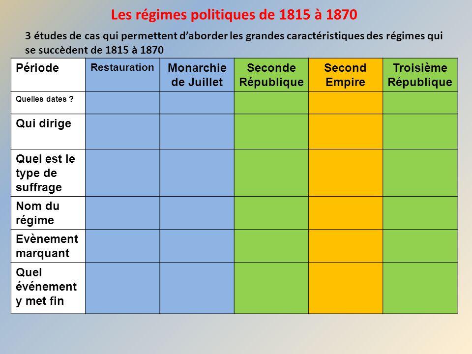 Les régimes politiques de 1815 à 1870 3 études de cas qui permettent daborder les grandes caractéristiques des régimes qui se succèdent de 1815 à 1870