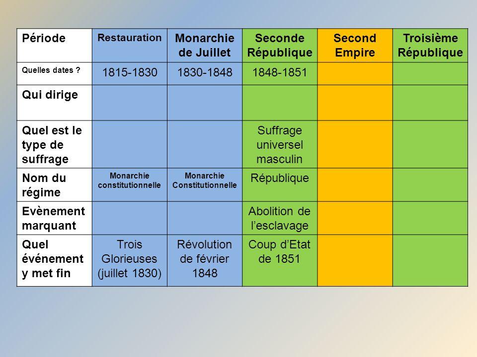 Période Restauration Monarchie de Juillet Seconde République Second Empire Troisième République Quelles dates ? 1815-18301830-18481848-1851 Qui dirige