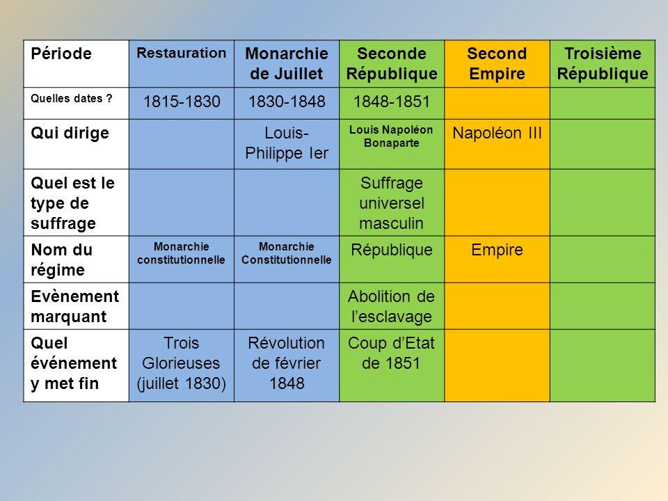 Troisieme Republique Chronologie Troisième République