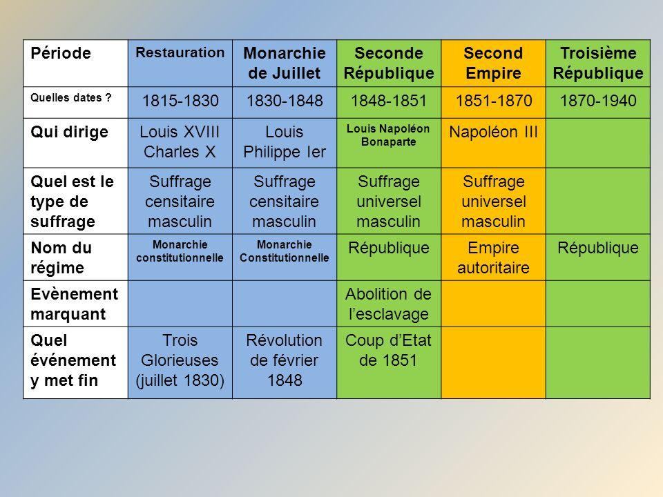 Période Restauration Monarchie de Juillet Seconde République Second Empire Troisième République Quelles dates ? 1815-18301830-18481848-18511851-187018