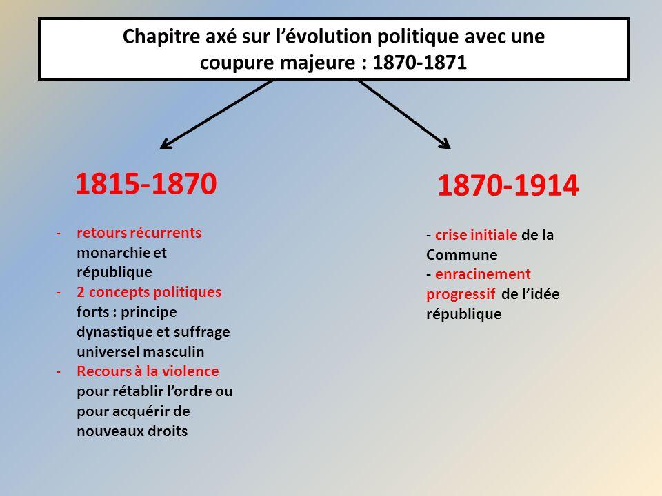 Chapitre axé sur lévolution politique avec une coupure majeure : 1870-1871 1815-1870 -retours récurrents monarchie et république -2 concepts politique