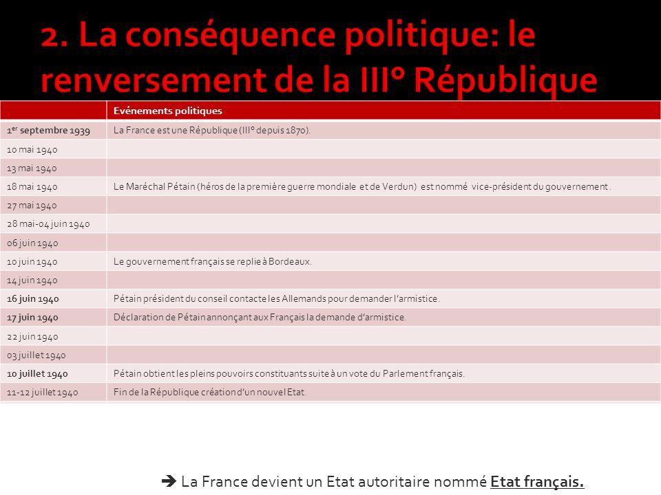 Evénements politiques 1 er septembre 1939La France est une République (III° depuis 1870).