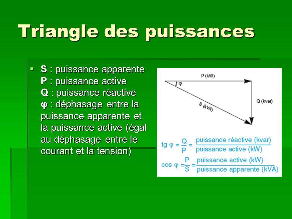 Si on est du point de vue de la tan φ, il devient évident quen agissant sur lénergie réactive on influe sur φ, sachant que : Si on est du point de vue de la tan φ, il devient évident quen agissant sur lénergie réactive on influe sur φ, sachant que : tan φ = Q / P tan φ = Q / P En mettant en place un ou des condensateurs avec une puissance réactive déphasée de 90° par rapport à la puissance active qui est nulle pour le condensateur on résous le problème.