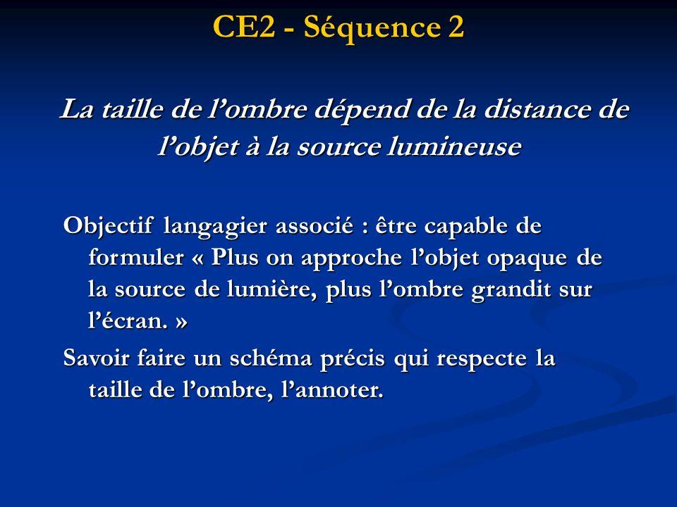 CE2 - Séquence 2 La taille de lombre dépend de la distance de lobjet à la source lumineuse Objectif langagier associé : être capable de formuler « Plu