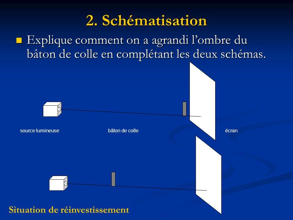 2. Schématisation Explique comment on a agrandi lombre du bâton de colle en complétant les deux schémas. Explique comment on a agrandi lombre du bâton