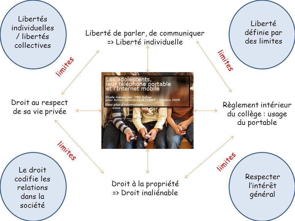 Liberté de parler, de communiquer => Liberté individuelle Droit au respect de sa vie privée limites Règlement intérieur du collège : usage du portable