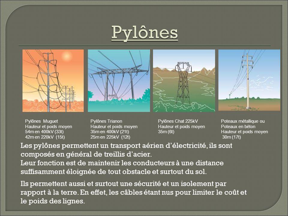 Les pylônes permettent un transport aérien délectricité, ils sont composés en général de treillis dacier.