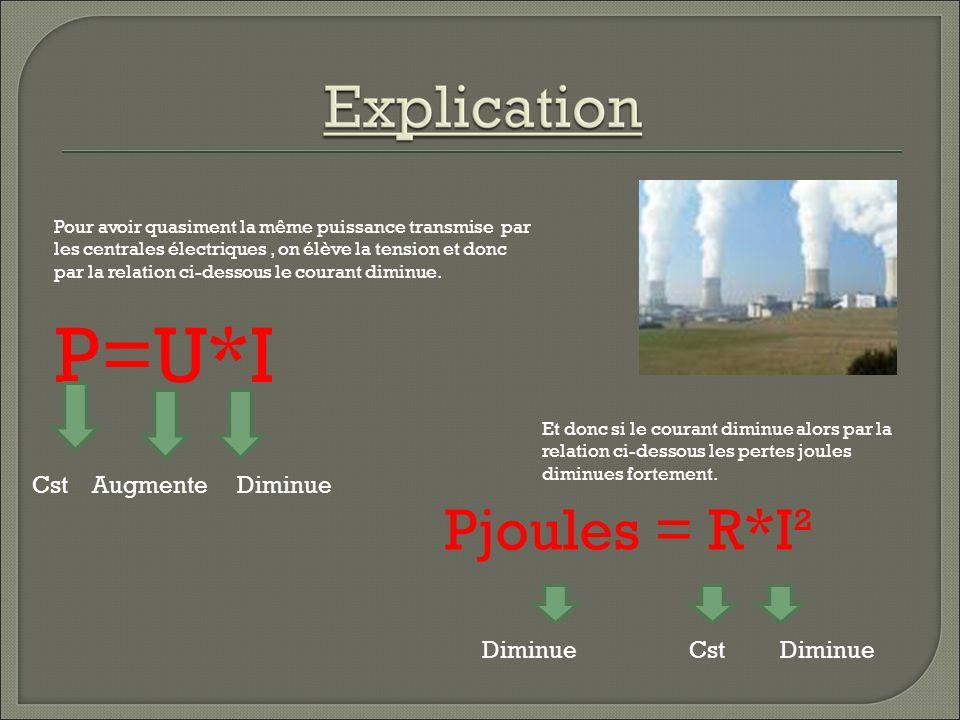 Les tension faisant partie du domaine « Haute tension B » qui ont des valeurs supérieur à 50 kV varie suivant les pays.