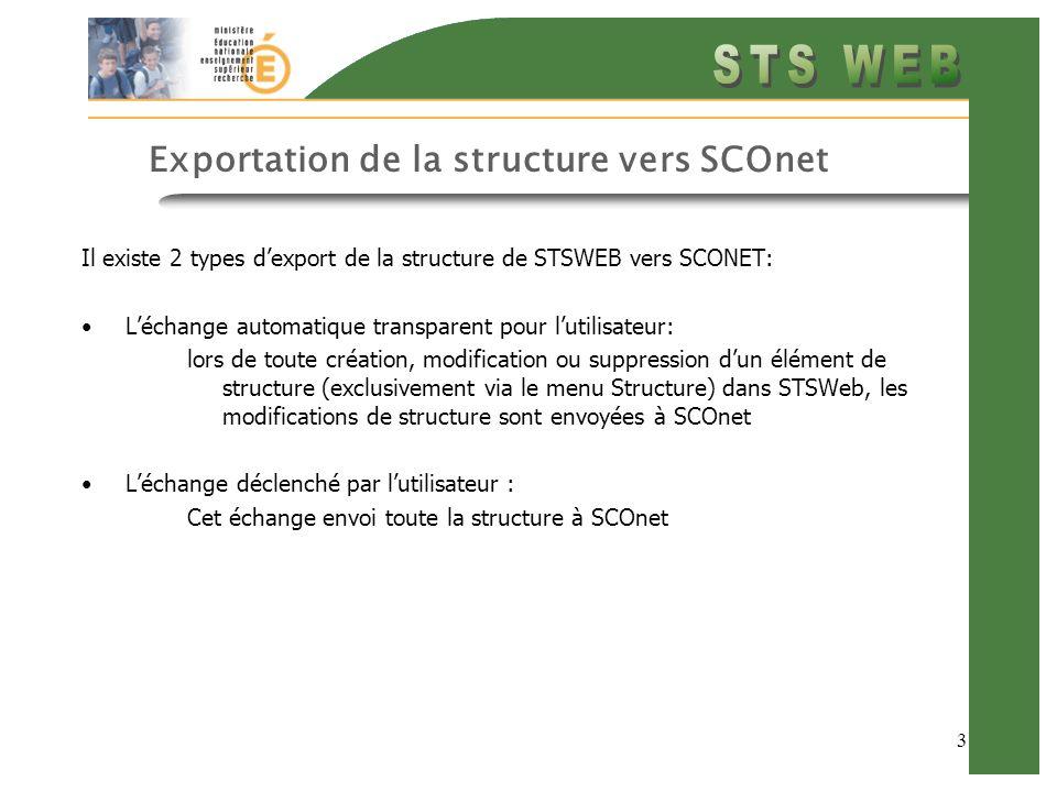 3 Exportation de la structure vers SCOnet Il existe 2 types dexport de la structure de STSWEB vers SCONET: Léchange automatique transparent pour lutil